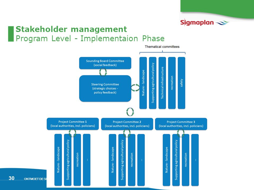 ONTMOET DE SCHELDE 30 Stakeholder management Program Level - Implementaion Phase