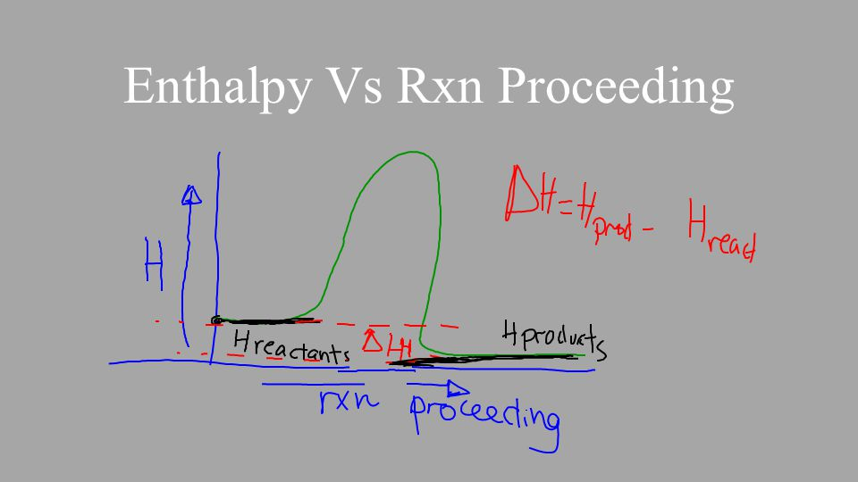 Enthalpy Vs Rxn Proceeding