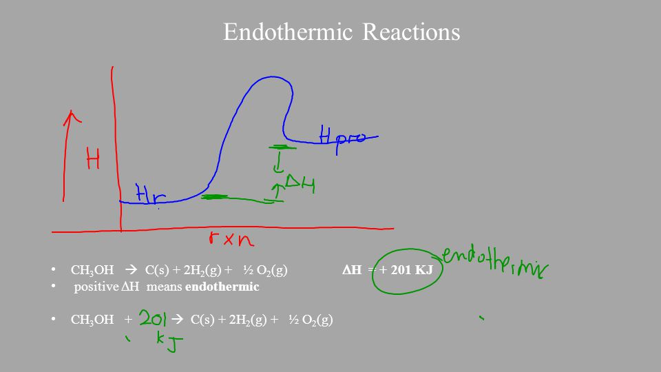 Endothermic Reactions CH 3 OH  C(s) + 2H 2 (g) + ½ O 2 (g)  H = + 201 KJ positive  H means endothermic CH 3 OH +  C(s) + 2H 2 (g) + ½ O 2 (g)
