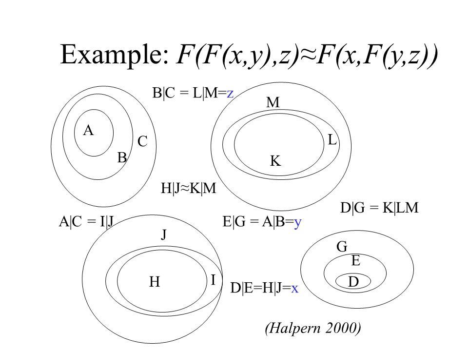 Example: F(F(x,y),z)≈F(x,F(y,z))   C D E G H I J K L M D|E=H|J=x B|C = L|M=z A|C = I|JE|G = A|B=y H|J≈K|M D|G = K|LM (Halpern 2000)