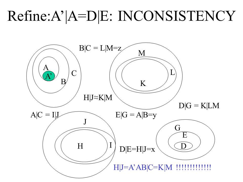Refine:A'|A=D|E: INCONSISTENCY   C D E G H I J K L M D|E=H|J=x B|C = L|M=z A|C = I|JE|G = A|B=y H|J≈K|M D|G = K|LM A' H|J=A'AB|C=K|M !!!!!!!!!!!!!