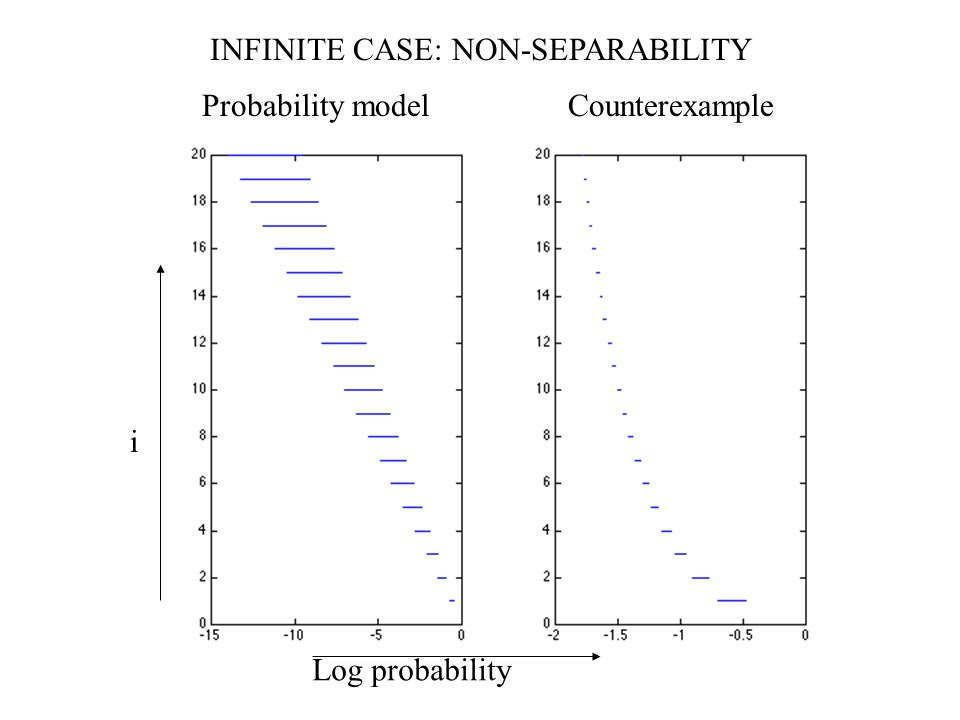 Probability model Counterexample Log probability i INFINITE CASE: NON-SEPARABILITY