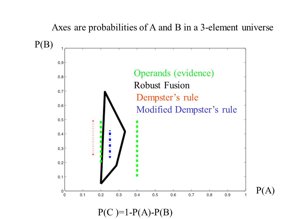 Consistency of fusion operators DS rule MDS rule Rounded robust Operands (evidence) Robust Fusion Dempster's rule Modified Dempster's rule Axes are probabilities of A and B in a 3-element universe P(A) P(B) P(C )=1-P(A)-P(B)