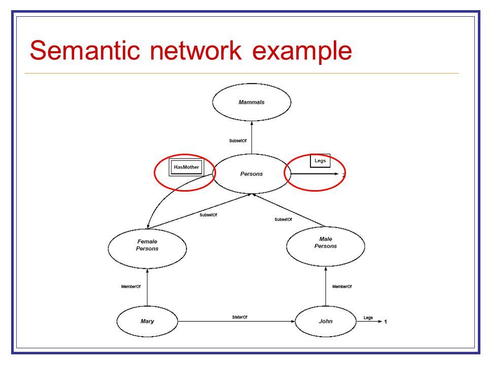 Semantic network example