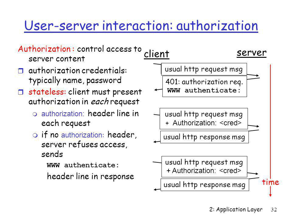 2: Application Layer32 User-server interaction: authorization Authorization : control access to server content r authorization credentials: typically