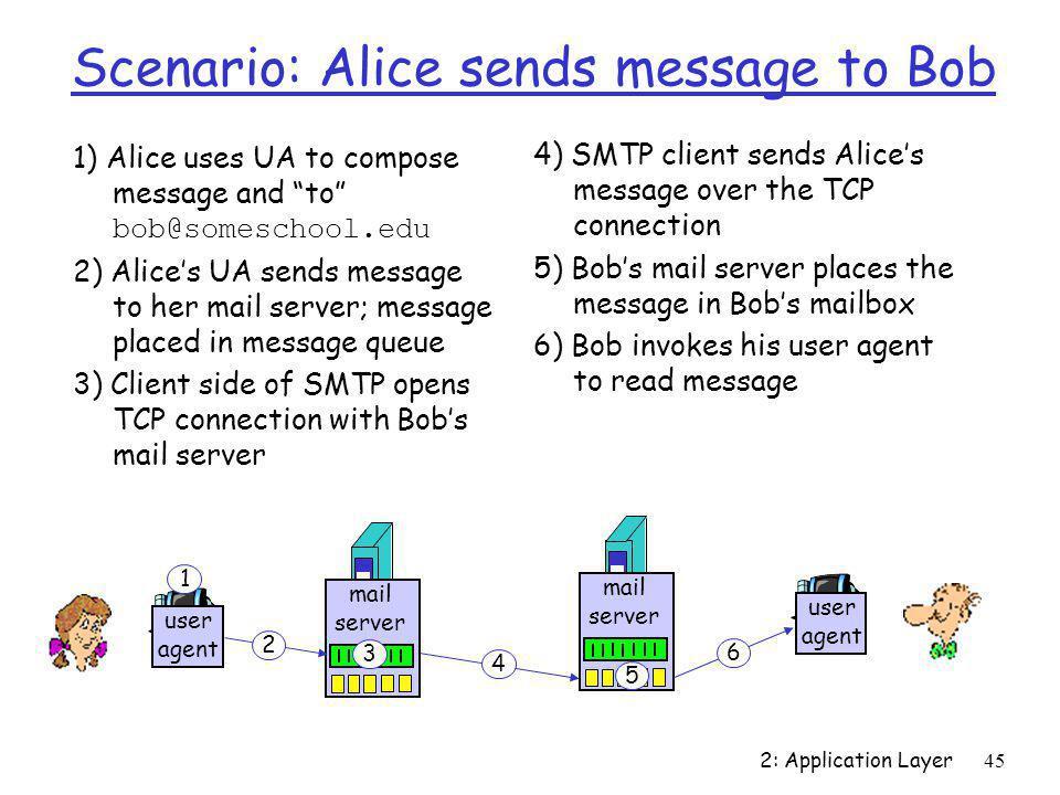 "2: Application Layer45 Scenario: Alice sends message to Bob 1) Alice uses UA to compose message and ""to"" bob@someschool.edu 2) Alice's UA sends messag"