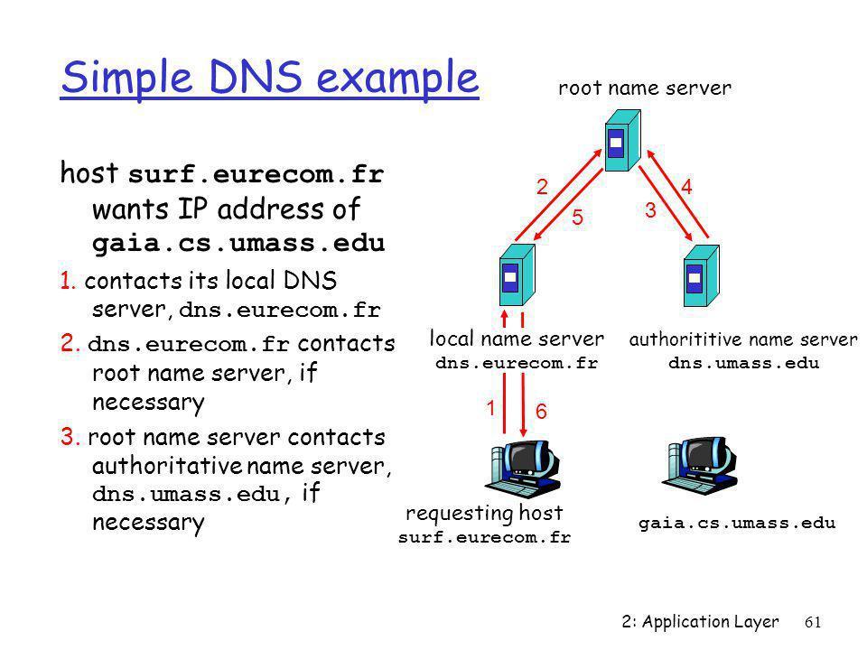 2: Application Layer61 Simple DNS example host surf.eurecom.fr wants IP address of gaia.cs.umass.edu 1. contacts its local DNS server, dns.eurecom.fr
