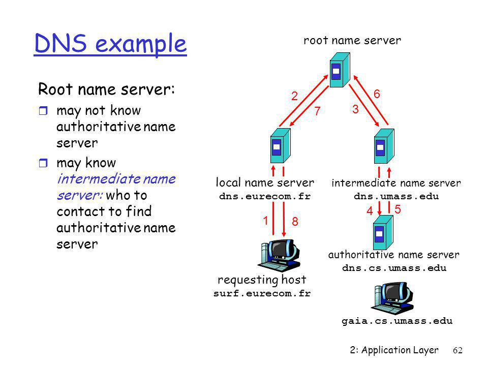 2: Application Layer62 DNS example Root name server: r may not know authoritative name server r may know intermediate name server: who to contact to f