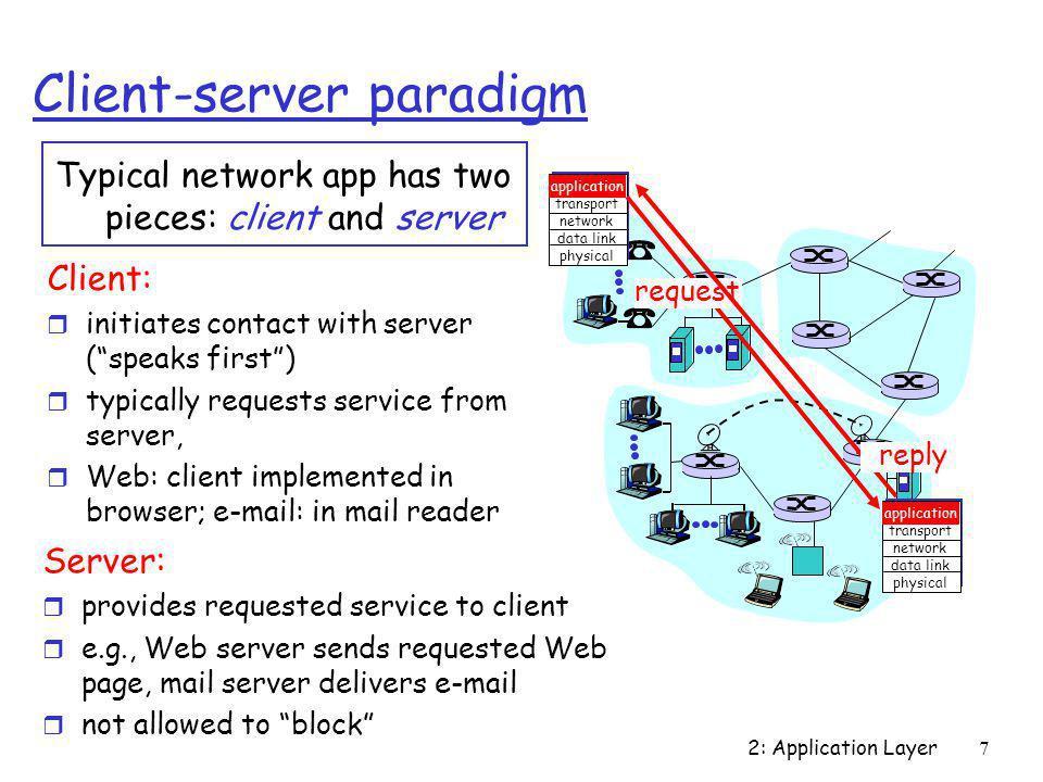 2: Application Layer28 HTTP Response Message HTTP/1.1 200 OK Connection close Date: Thu, 06 Aug 1998 12:00:15 GMT Server: Apache/1.3.0 (Unix) Last-Modified: Mon, 22 Jun 1998 …...