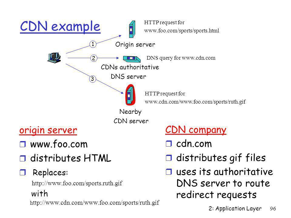 2: Application Layer96 CDN example origin server r www.foo.com r distributes HTML r Replaces: http://www.foo.com/sports.ruth.gif with h ttp://www.cdn.