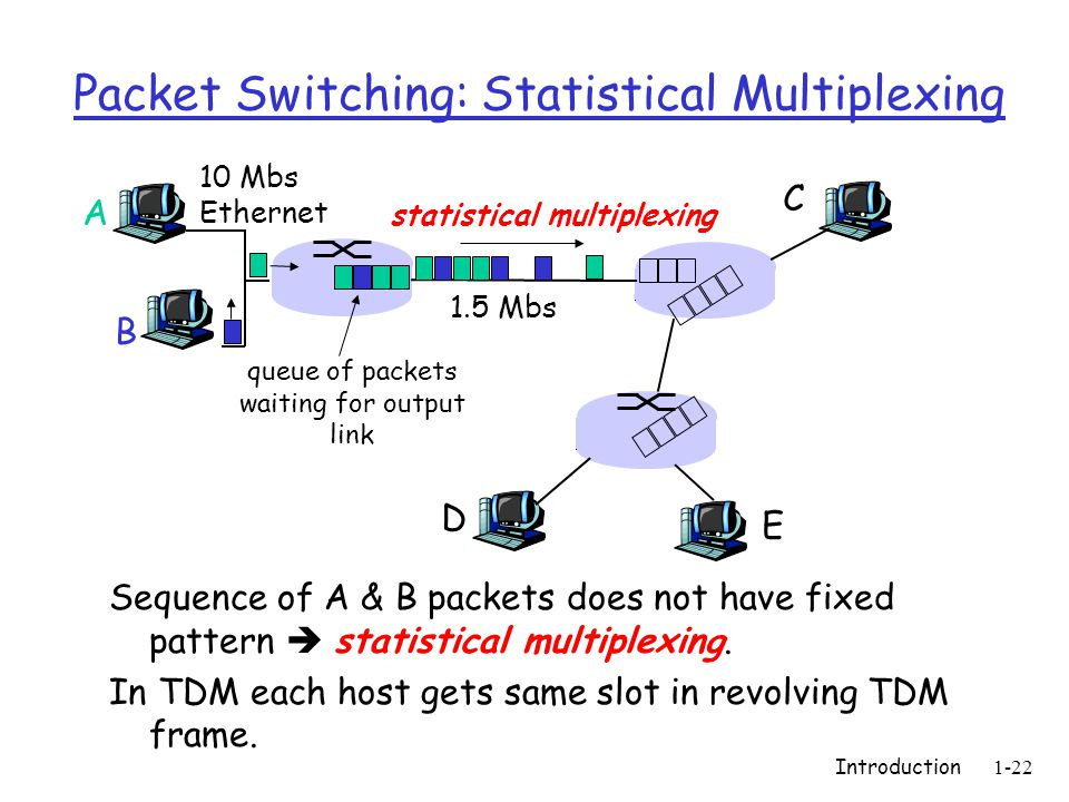 Introduction1-22 Packet Switching: Statistical Multiplexing Sequence of A & B packets does not have fixed pattern  statistical multiplexing.