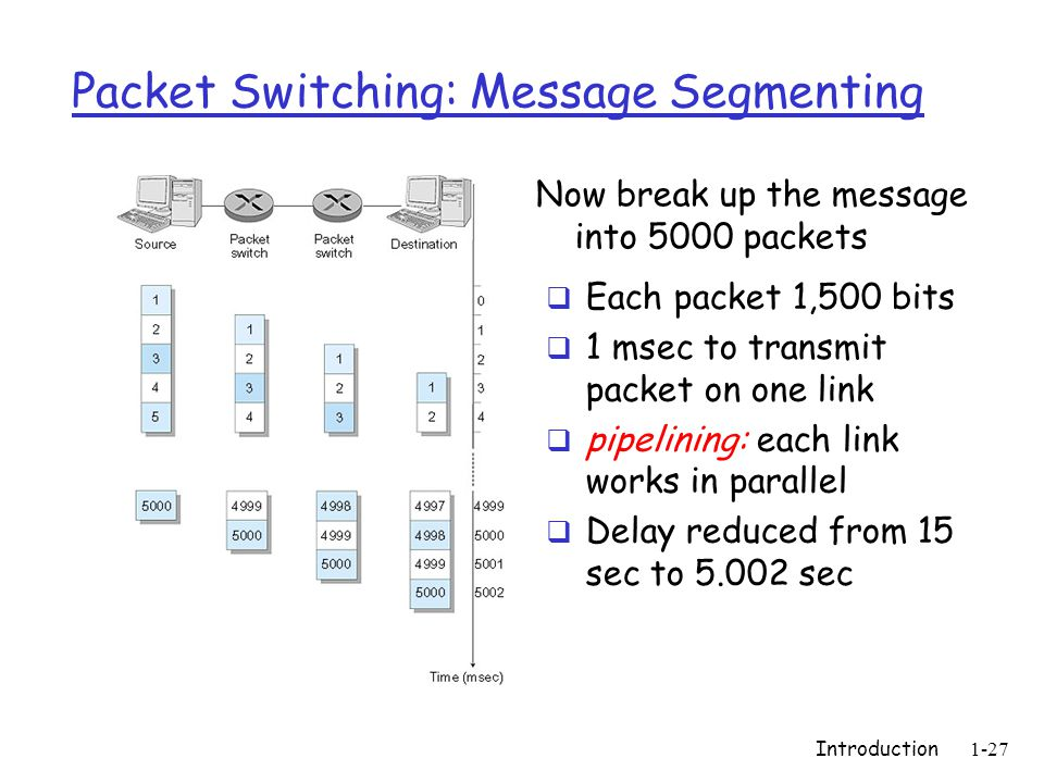 Introduction1-27 Packet Switching: Message Segmenting Now break up the message into 5000 packets  Each packet 1,500 bits  1 msec to transmit packet on one link  pipelining: each link works in parallel  Delay reduced from 15 sec to 5.002 sec