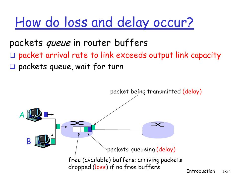 Introduction1-54 How do loss and delay occur.