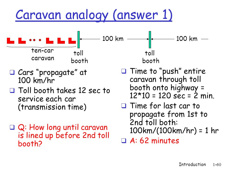 Introduction1-60 Caravan analogy (answer 1)  Cars propagate at 100 km/hr  Toll booth takes 12 sec to service each car (transmission time)  Q: How long until caravan is lined up before 2nd toll booth.