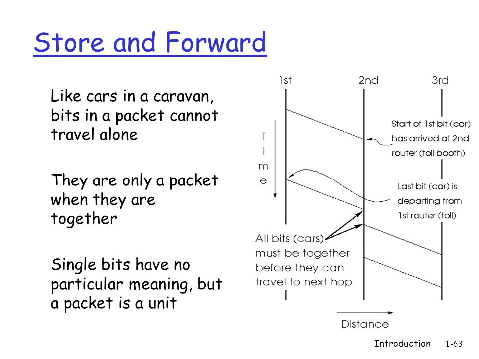 Introduction1-63 Store and Forward  Like cars in a caravan, bits in a packet cannot travel alone  They are only a packet when they are together  Single bits have no particular meaning, but a packet is a unit