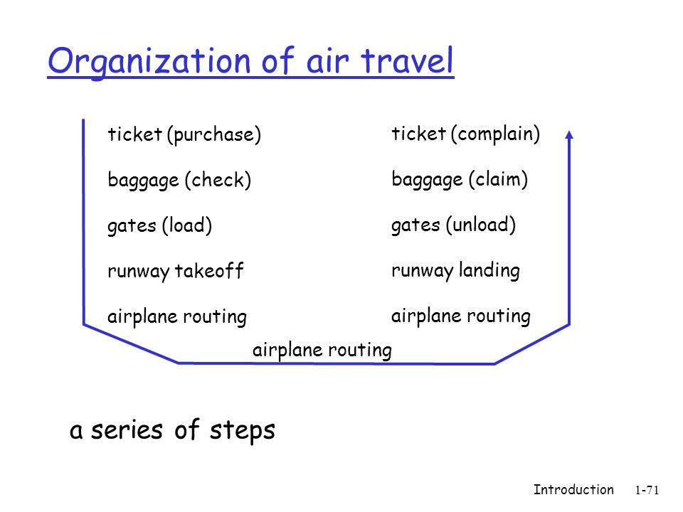 Introduction1-71 Organization of air travel a series of steps ticket (purchase) baggage (check) gates (load) runway takeoff airplane routing ticket (complain) baggage (claim) gates (unload) runway landing airplane routing