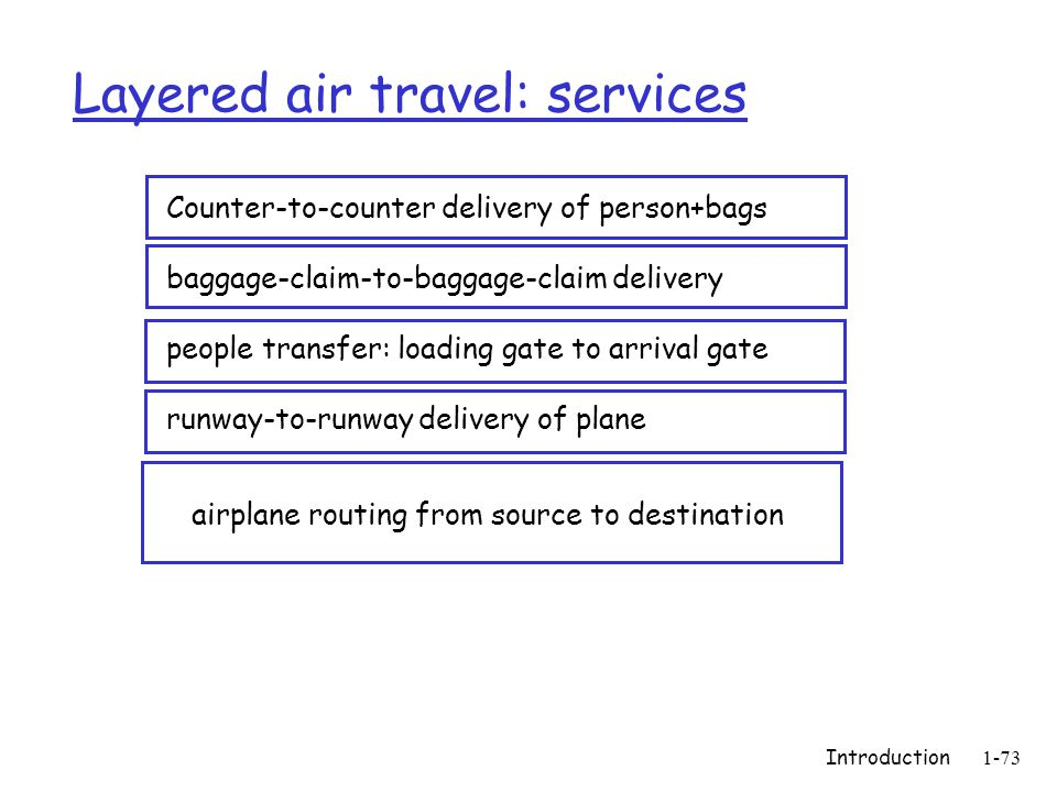 Introduction1-73 Layered air travel: services Counter-to-counter delivery of person+bags baggage-claim-to-baggage-claim delivery people transfer: loading gate to arrival gate runway-to-runway delivery of plane airplane routing from source to destination