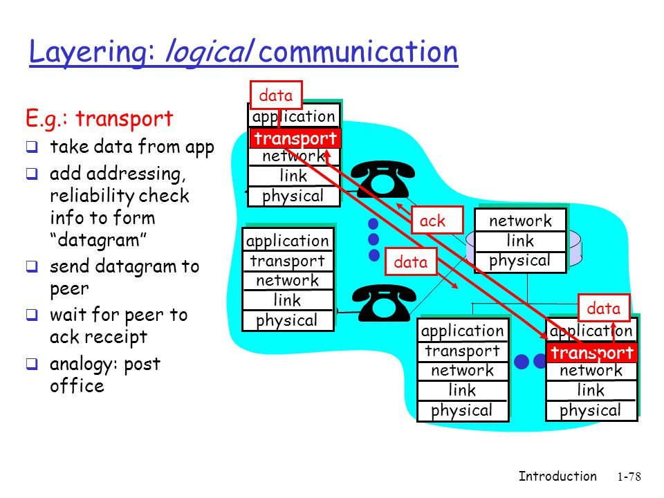 Introduction1-78 Layering: logical communication application transport network link physical application transport network link physical application transport network link physical application transport network link physical network link physical data E.g.: transport  take data from app  add addressing, reliability check info to form datagram  send datagram to peer  wait for peer to ack receipt  analogy: post office data transport ack