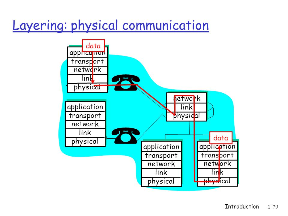 Introduction1-79 Layering: physical communication application transport network link physical application transport network link physical application transport network link physical application transport network link physical network link physical data