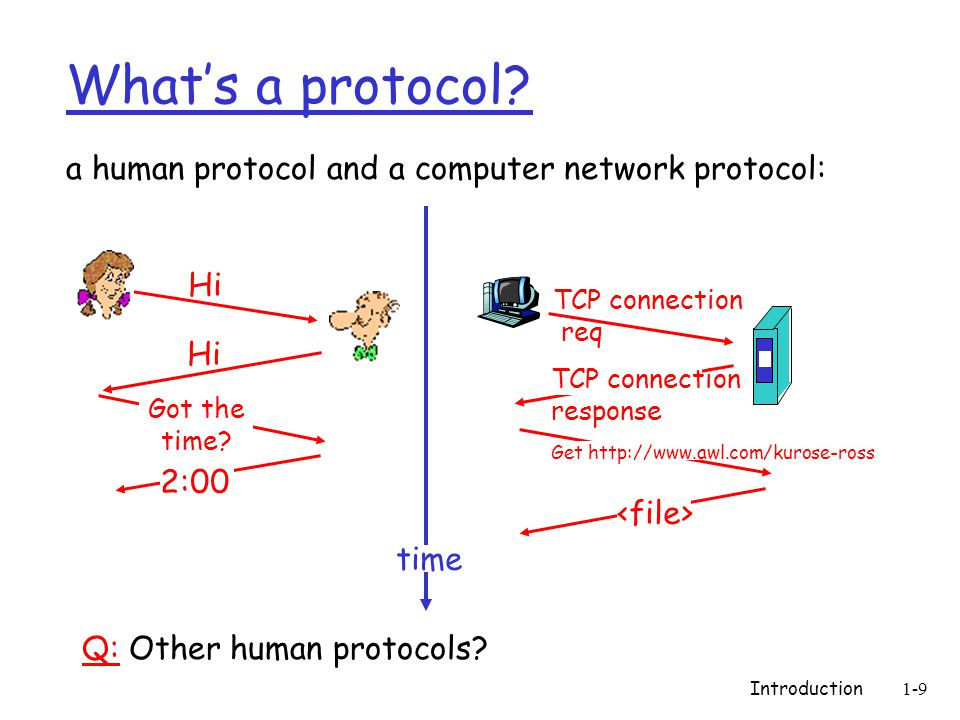 Introduction1-9 What's a protocol.
