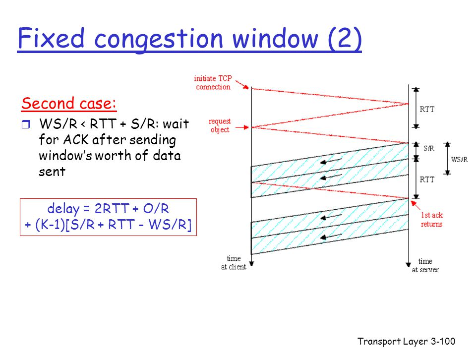 Transport Layer3-100 Fixed congestion window (2) Second case: r WS/R < RTT + S/R: wait for ACK after sending window's worth of data sent delay = 2RTT + O/R + (K-1)[S/R + RTT - WS/R]