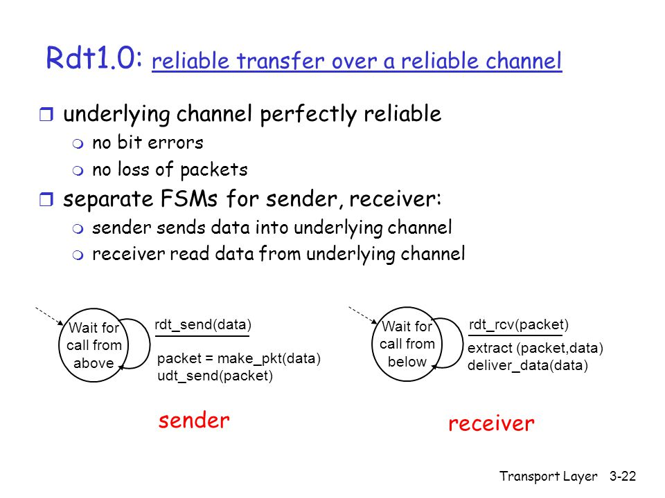 Transport Layer3-22 Rdt1.0: reliable transfer over a reliable channel r underlying channel perfectly reliable m no bit errors m no loss of packets r separate FSMs for sender, receiver: m sender sends data into underlying channel m receiver read data from underlying channel Wait for call from above packet = make_pkt(data) udt_send(packet) rdt_send(data) extract (packet,data) deliver_data(data) Wait for call from below rdt_rcv(packet) sender receiver