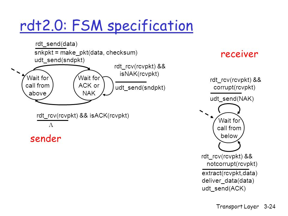 Transport Layer3-24 rdt2.0: FSM specification Wait for call from above snkpkt = make_pkt(data, checksum) udt_send(sndpkt) extract(rcvpkt,data) deliver_data(data) udt_send(ACK) rdt_rcv(rcvpkt) && notcorrupt(rcvpkt) rdt_rcv(rcvpkt) && isACK(rcvpkt) udt_send(sndpkt) rdt_rcv(rcvpkt) && isNAK(rcvpkt) udt_send(NAK) rdt_rcv(rcvpkt) && corrupt(rcvpkt) Wait for ACK or NAK Wait for call from below sender receiver rdt_send(data) 