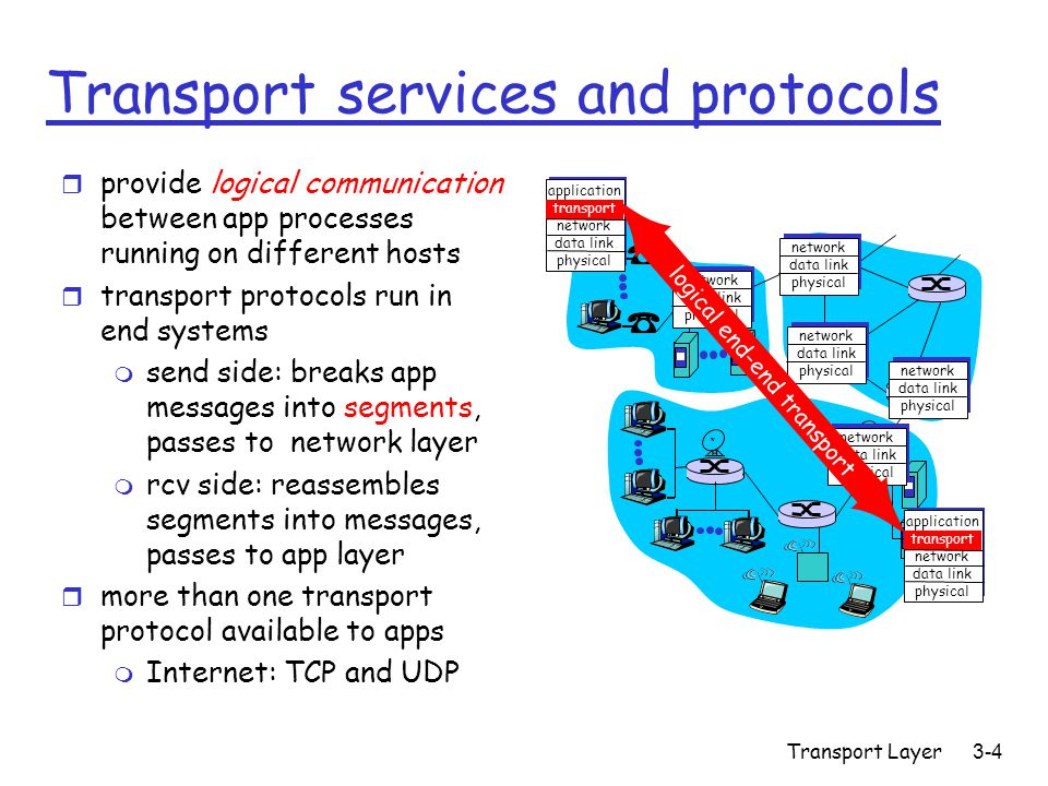 Transport Layer3-4 Transport services and protocols r provide logical communication between app processes running on different hosts r transport protocols run in end systems m send side: breaks app messages into segments, passes to network layer m rcv side: reassembles segments into messages, passes to app layer r more than one transport protocol available to apps m Internet: TCP and UDP application transport network data link physical application transport network data link physical network data link physical network data link physical network data link physical network data link physical network data link physical logical end-end transport