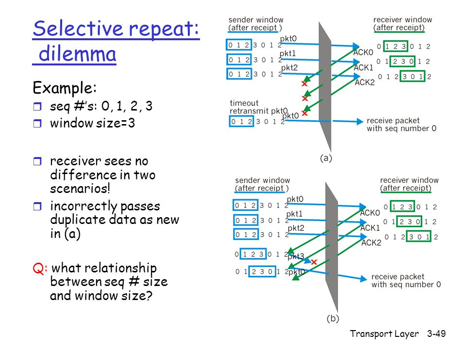 Transport Layer3-49 Selective repeat: dilemma Example: r seq #'s: 0, 1, 2, 3 r window size=3 r receiver sees no difference in two scenarios.