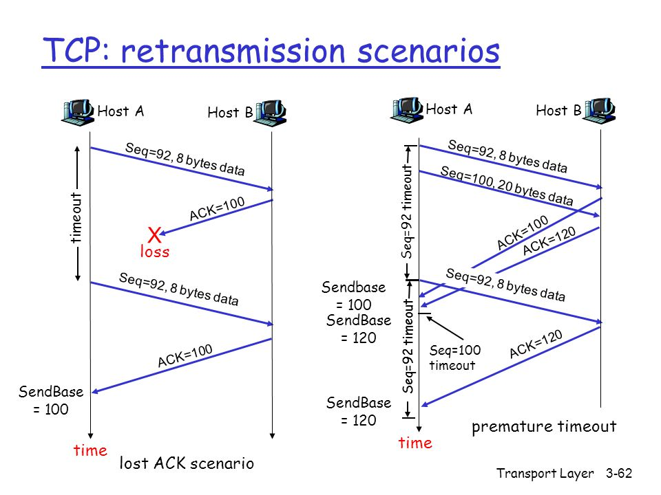 Transport Layer3-62 TCP: retransmission scenarios Host A Seq=100, 20 bytes data ACK=100 time premature timeout Host B Seq=92, 8 bytes data ACK=120 Seq=92, 8 bytes data Seq=92 timeout ACK=120 Host A Seq=92, 8 bytes data ACK=100 loss timeout lost ACK scenario Host B X Seq=92, 8 bytes data ACK=100 time Seq=92 timeout SendBase = 100 SendBase = 120 SendBase = 120 Sendbase = 100 Seq=92 timeout Seq=100 timeout