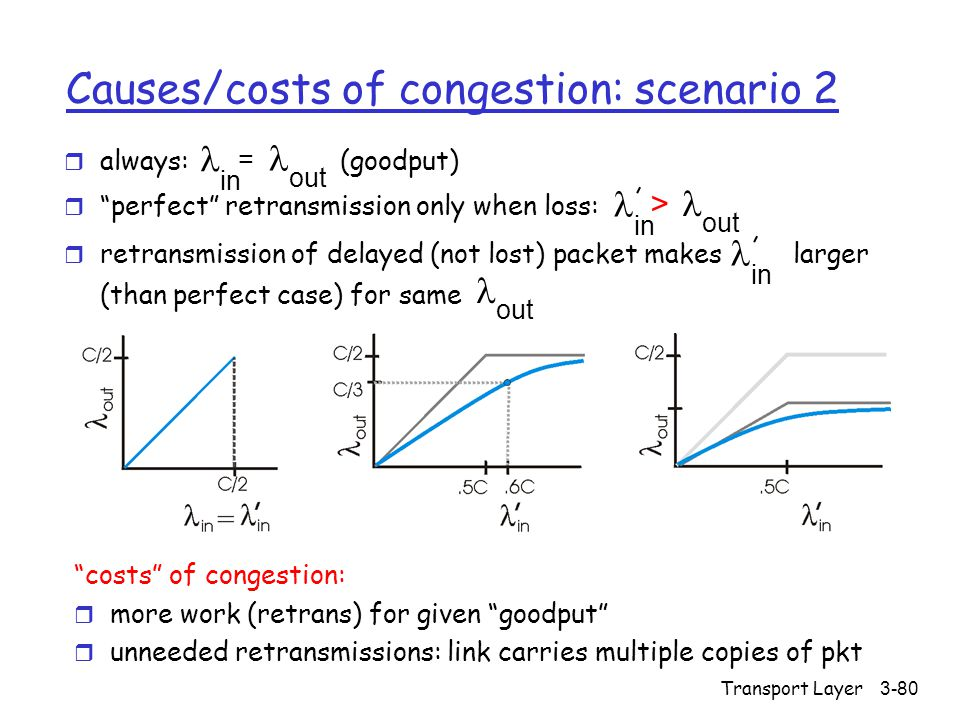 Transport Layer3-80 Causes/costs of congestion: scenario 2 r always: (goodput) r perfect retransmission only when loss: r retransmission of delayed (not lost) packet makes larger (than perfect case) for same in out = in out > in out costs of congestion: r more work (retrans) for given goodput r unneeded retransmissions: link carries multiple copies of pkt
