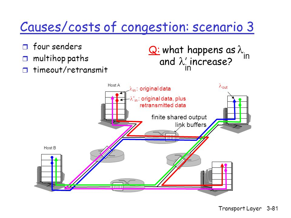 Transport Layer3-81 Causes/costs of congestion: scenario 3 r four senders r multihop paths r timeout/retransmit in Q: what happens as and increase.