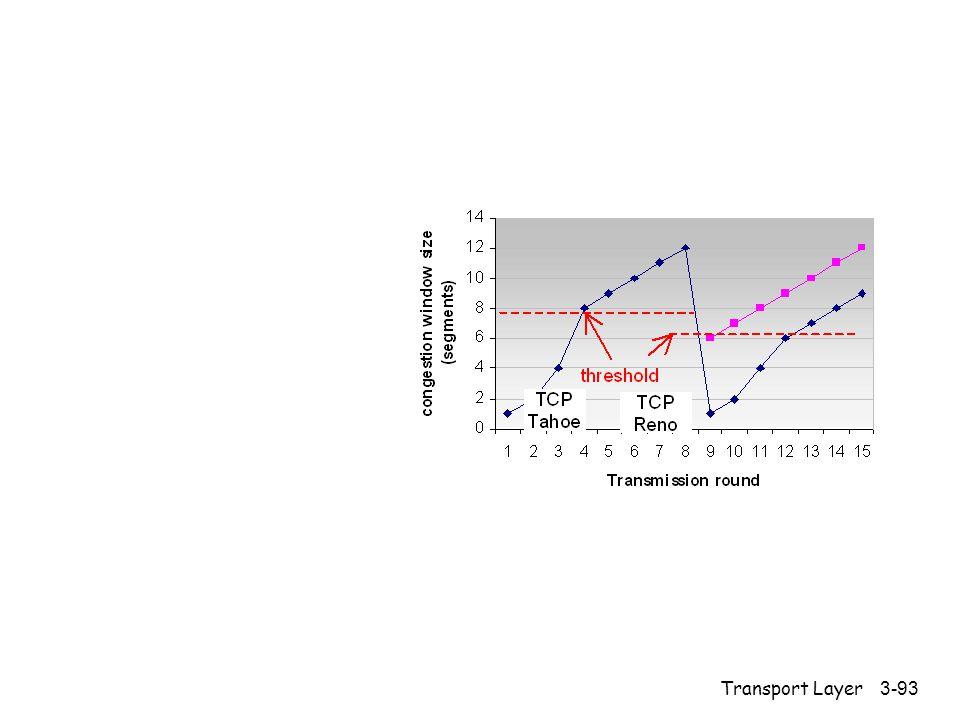 Transport Layer3-93