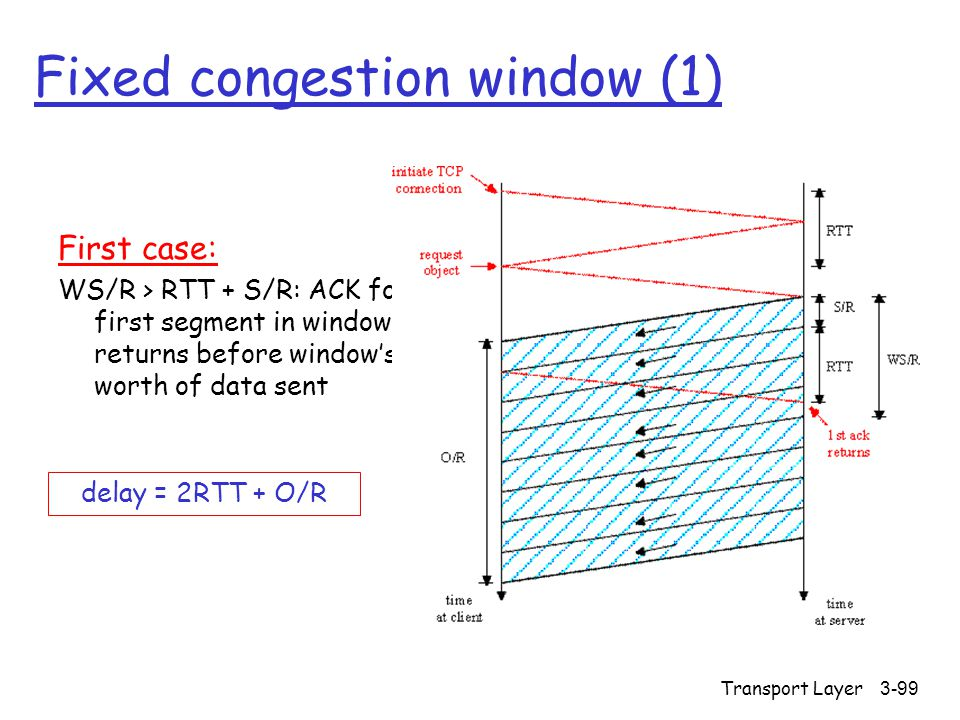 Transport Layer3-99 Fixed congestion window (1) First case: WS/R > RTT + S/R: ACK for first segment in window returns before window's worth of data sent delay = 2RTT + O/R
