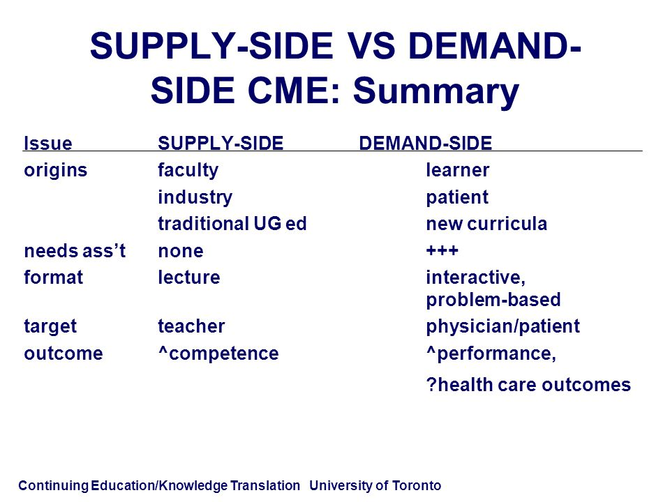 Continuing Education/Knowledge Translation University of Toronto SUPPLY-SIDE VS DEMAND- SIDE CME: Summary IssueSUPPLY-SIDEDEMAND-SIDE originsfacultylearner industrypatient traditional UG ednew curricula needs ass'tnone+++ formatlectureinteractive, problem-based targetteacherphysician/patient outcome^competence^performance, health care outcomes
