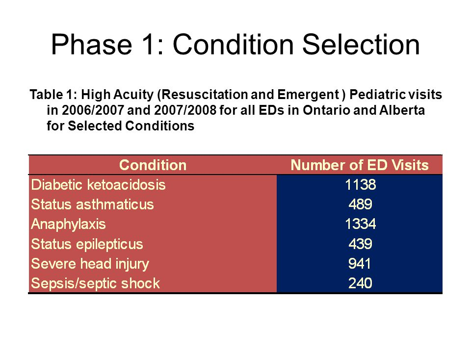 Phase 1: Condition Selection Table 1: High Acuity (Resuscitation and Emergent ) Pediatric visits in 2006/2007 and 2007/2008 for all EDs in Ontario and Alberta for Selected Conditions