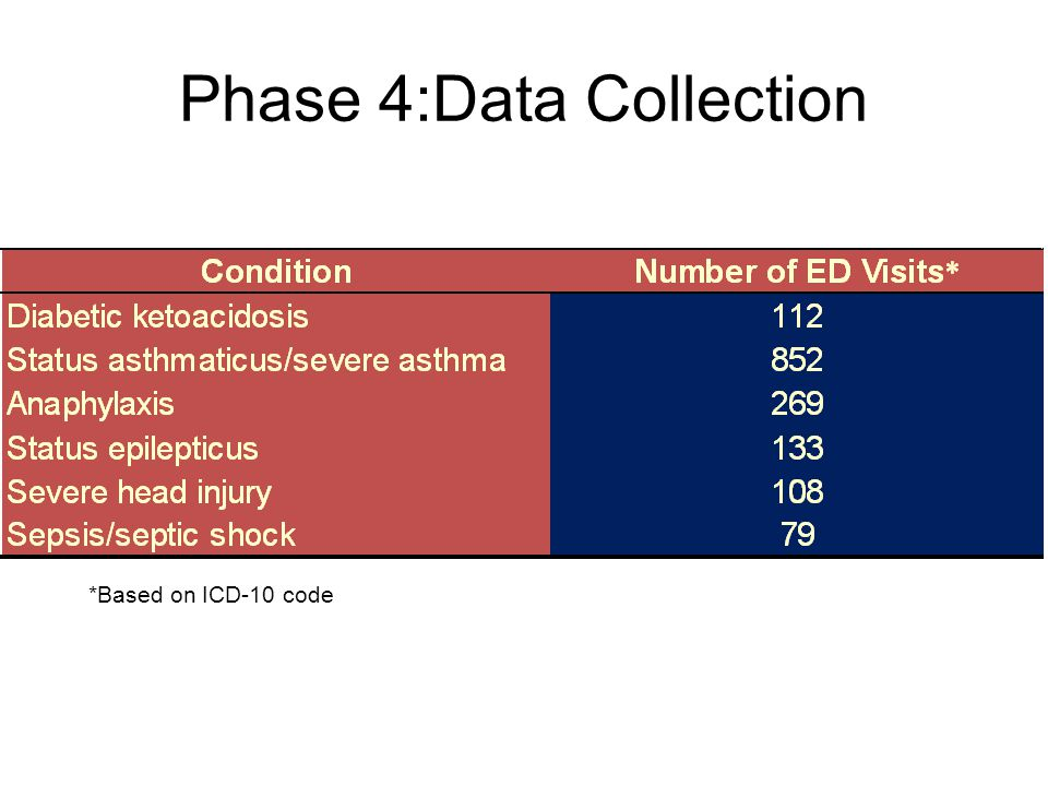 Phase 4:Data Collection *Based on ICD-10 code