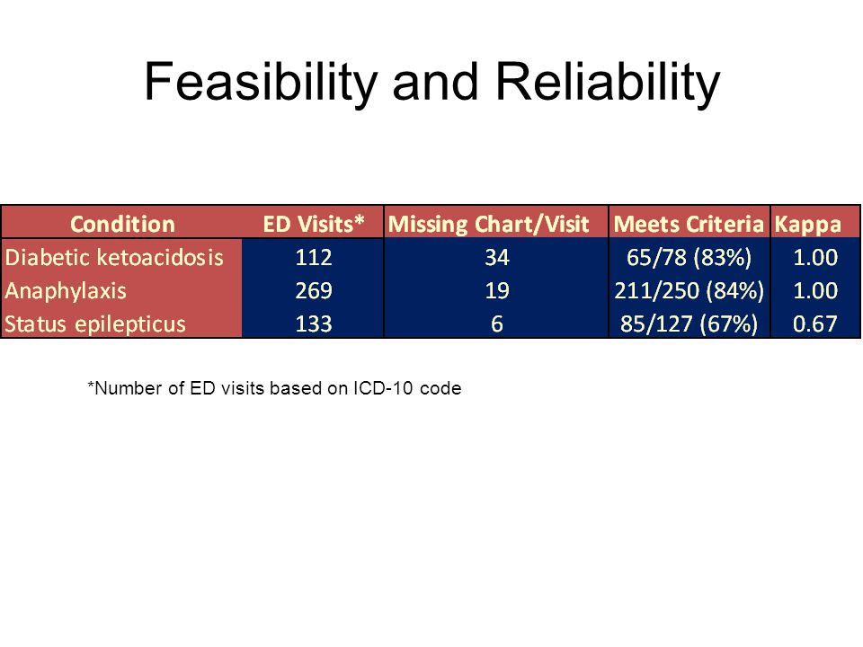 Feasibility and Reliability *Number of ED visits based on ICD-10 code