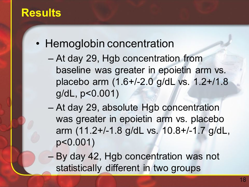 Results Hemoglobin concentration –At day 29, Hgb concentration from baseline was greater in epoietin arm vs.