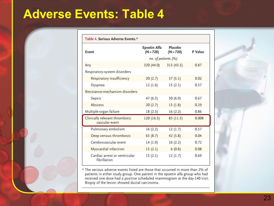Adverse Events: Table 4 23