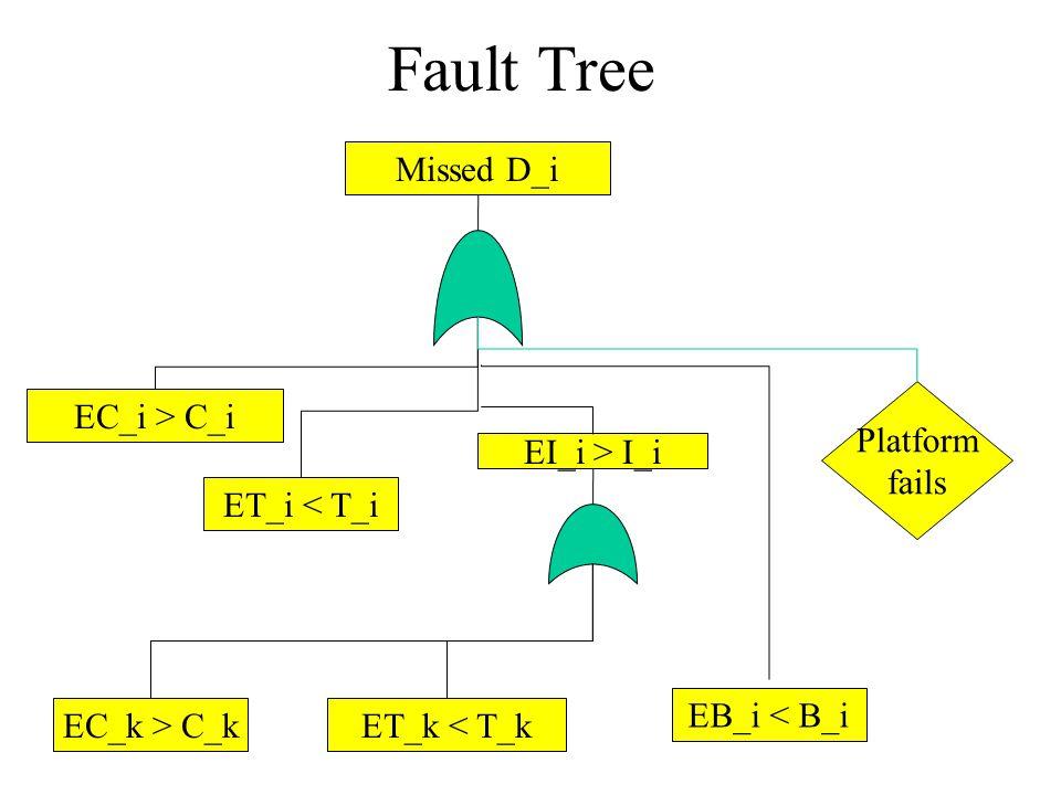 Fault Tree EC_i > C_i ET_i < T_i Missed D_i EI_i > I_i ET_k < T_kEC_k > C_k EB_i < B_i Platform fails