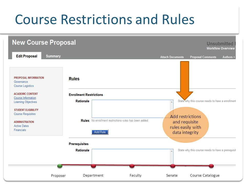 Course Restrictions and Rules Add restrictions and requisite rules easily with data integrity DepartmentFacultySenateCourse Catalogue Proposer