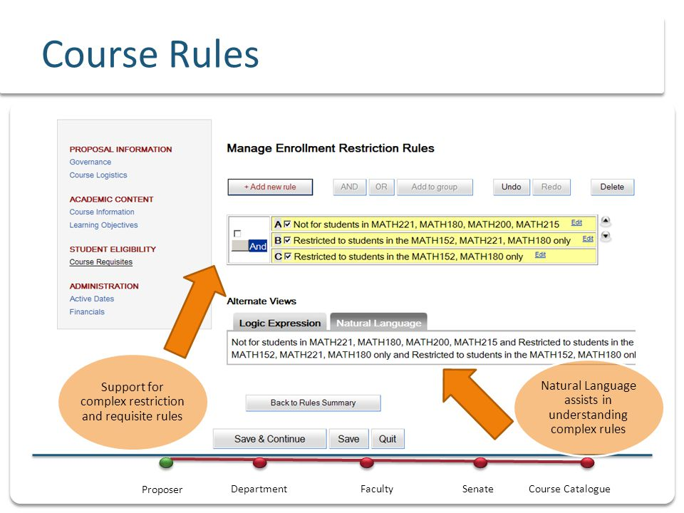 Course Rules Natural Language assists in understanding complex rules Support for complex restriction and requisite rules DepartmentFacultySenateCourse Catalogue Proposer