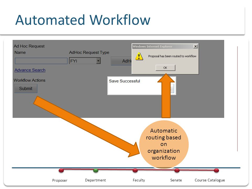 Automated Workflow Automated consultations based on organization Track proposal automatically DepartmentFacultySenateCourse Catalogue Proposer