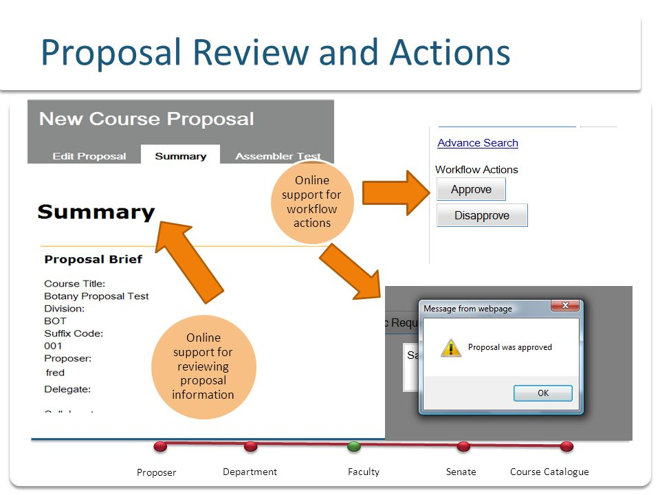 Proposal Tracking Fred reviews proposal periodically to see where proposal is in workflow cycle Proposal status is updated automatically when collaborators or reviewers enter an action Fred is able to see the action list at any time