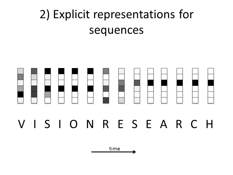 2) Explicit representations for sequences VISIONRESEARCH time