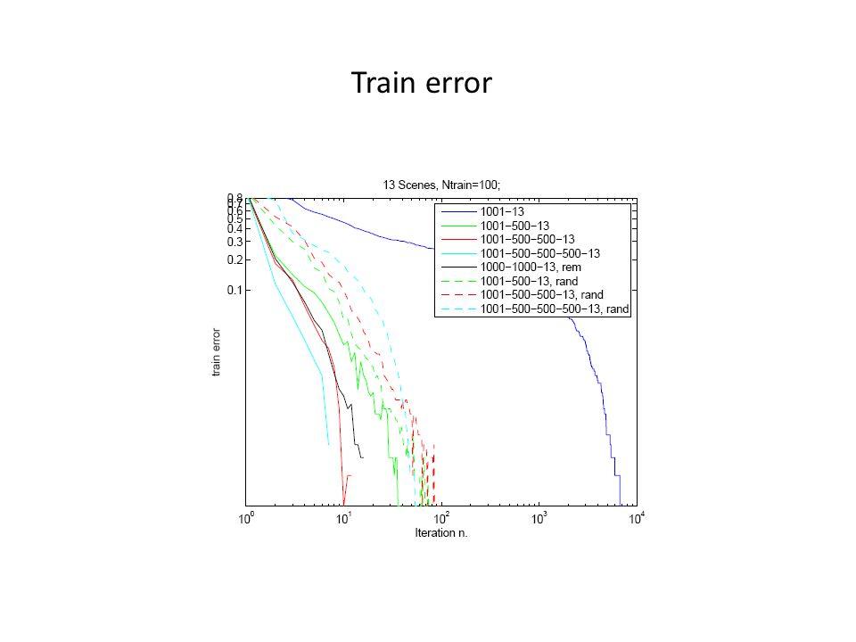 - Pre-training on larger dataset - Comparison to svm, spm