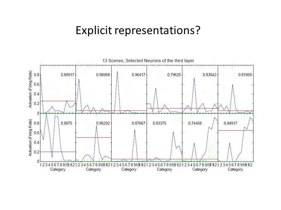 Explicit representations?