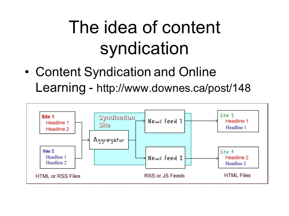 The idea of content syndication Content Syndication and Online Learning - http://www.downes.ca/post/148