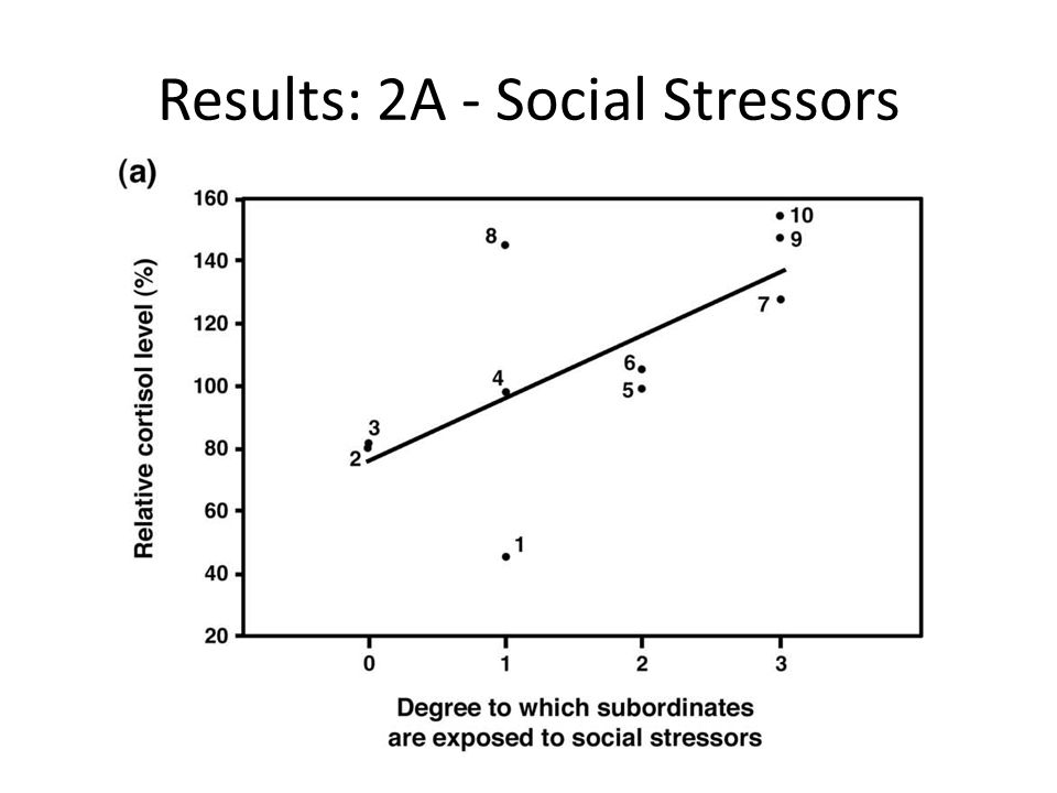Results: 2A - Social Stressors